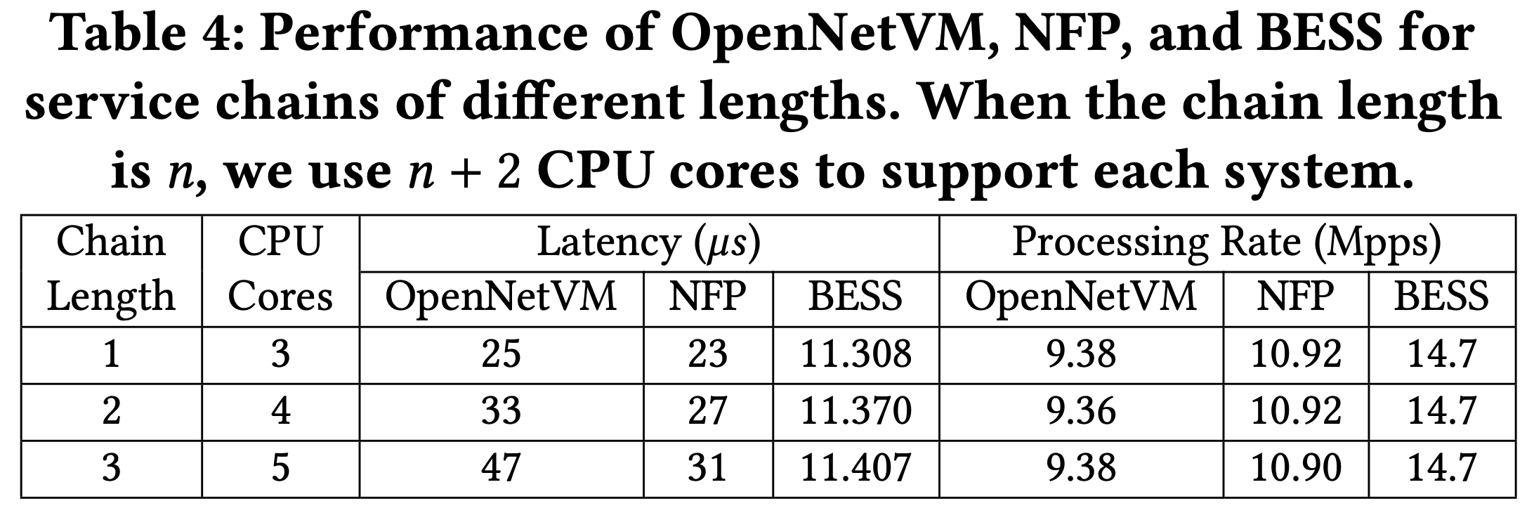 /img/NFP%20Enabling%20Network%20Function%20Parallelism%20in%20NFV/Untitled%2011.png